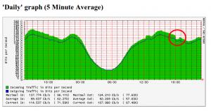Traffico IPv4 del MIX