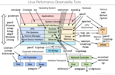 Linux performance tools by Brendan Gregg